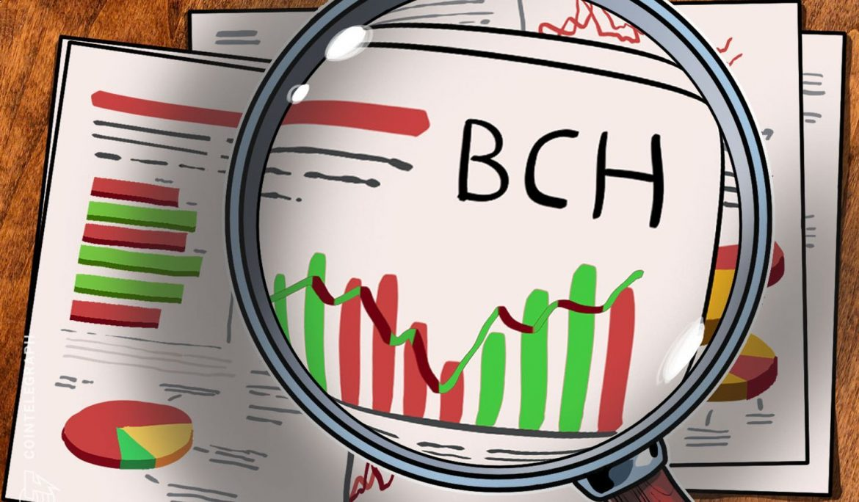 OKEx متوجه تحویل اولیه تحریم های BCH پس از فروش برای جلوگیری از دستکاری بازار می شود