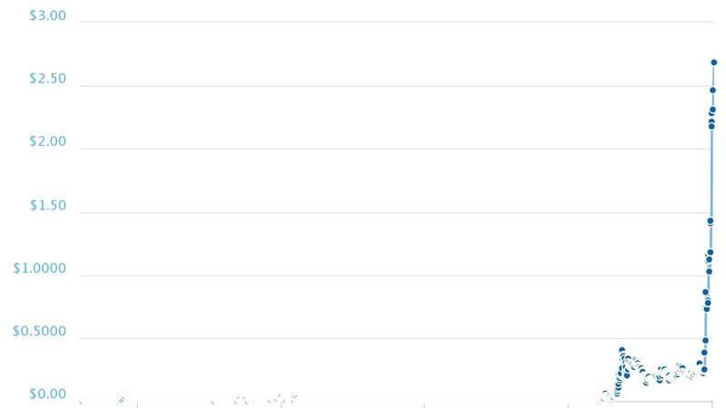 نمودار قیمت ریپل از ابتدا تا کنون