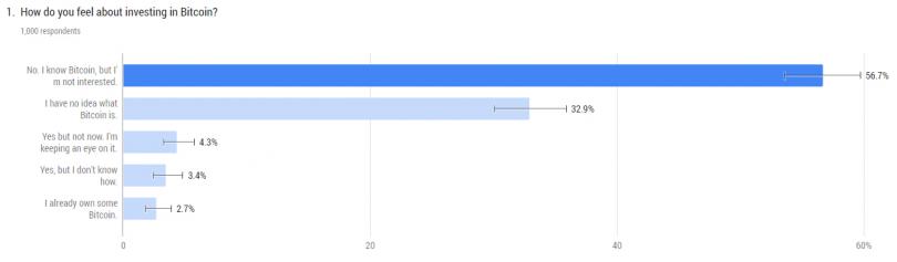 3 درصد از بازنشستگان آمریکایی بیت کوین دارند