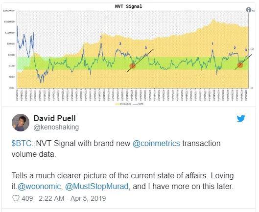کاهش و افزایش قیمت بیت کوین