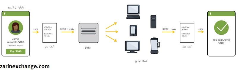 ماشین مجازی اتریوم چیست