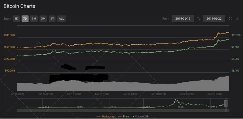 قیمت-بیت-کوین