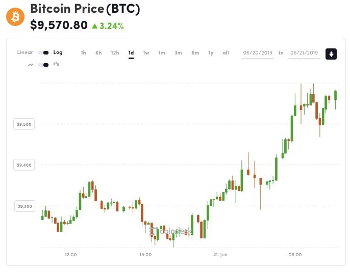 نمودار تغییرات قیمت بیت کوین در تیر ماه چند ساعت قبل از رسیدن به 10 هزار دلار