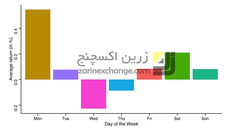 میانگین بازده بیت کوین در هر روز هفته بین تاریخ آوریل 2013 و ژانویه 2020