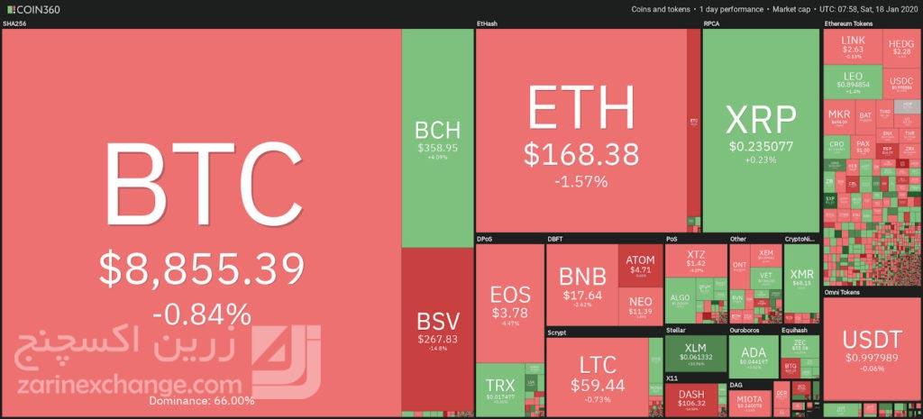 قیمت روز ارز های دیجیتال با توجه به داده های کوین 360