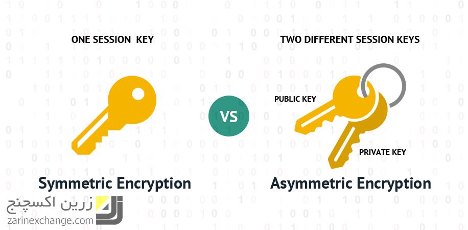 رمزنگاری نامتقارن و امنیت اینترنت