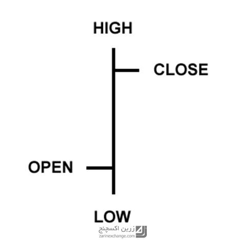 آشنایی با نمودار خطی، نمودار میله ای و نمودار شمعی