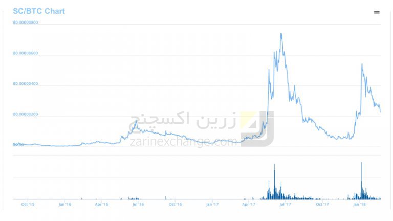 نوسانات قیمت سیاکوین (Siacoin) نسبت به بیت کوین