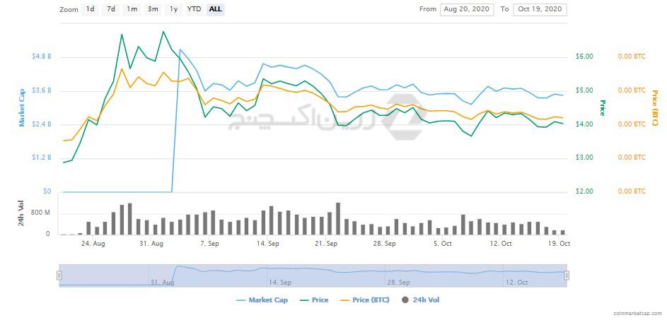 پولکادات چگونه ناگهان به رتبه 8 بازار ارزهای دیجیتال رسید؟
