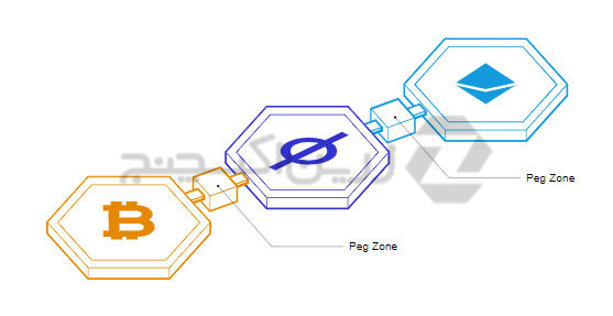 اتصال-بلاک-چین-ها-به-هم-در-کازماس