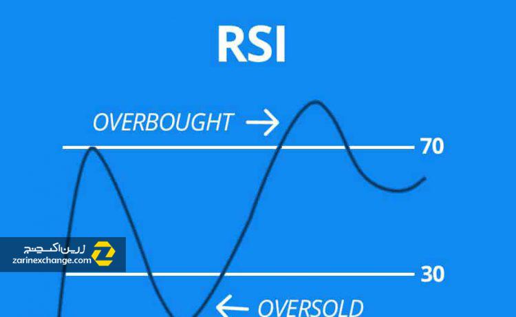 شاخص قدرت نسبی (RSI) چیست؟
