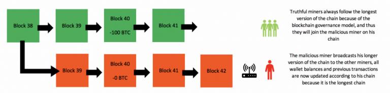 برگرداندن تراکنشها با مخابره همگانی زنجیره جدید