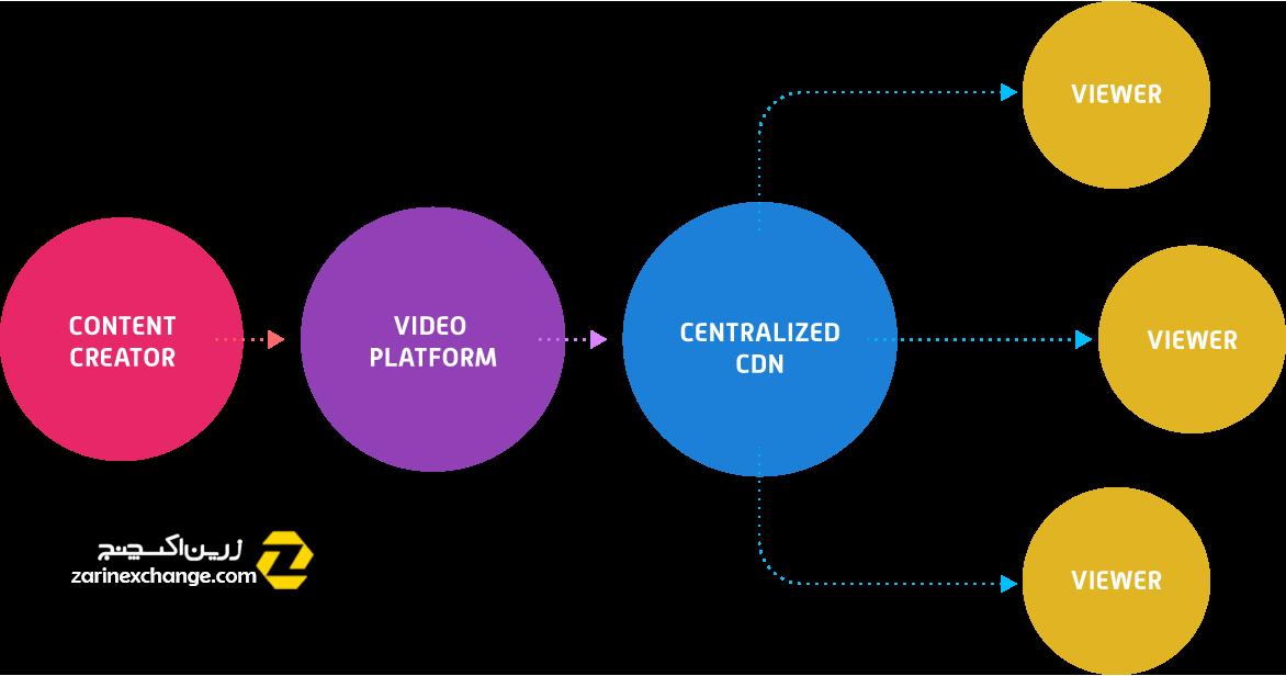 پلتفرم Theta چیست؟ +کاربردها و مزایای این ارز دیجیتال