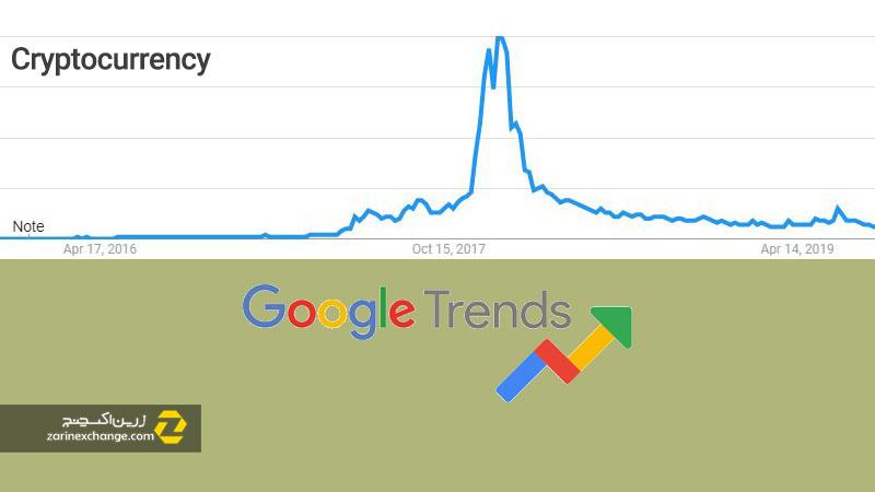 جستجوی ارز رمزپایه در گوگل ترندز